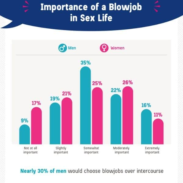 importance of blowjob in sex life